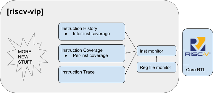 Adding riscv-vip to an existing RISC-V core